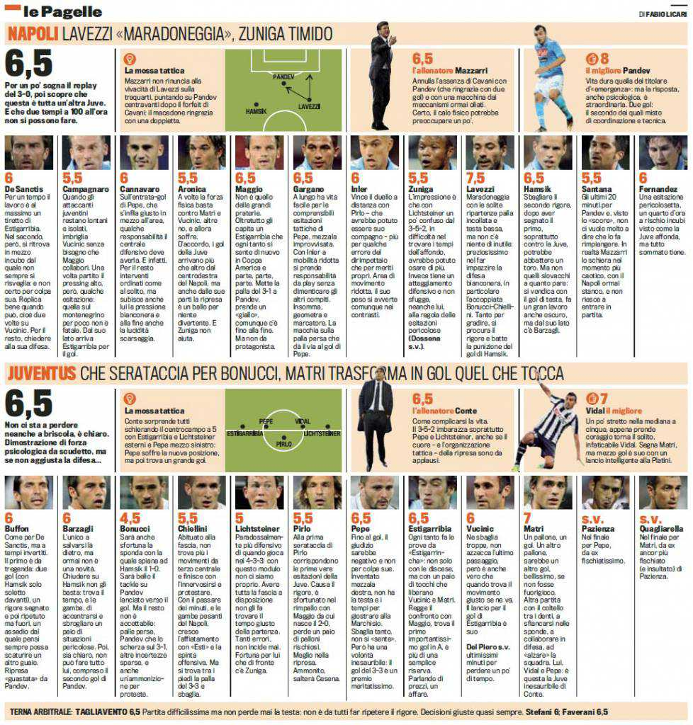 Napoli-Juventus, voti e pagelle Gazzetta dello Sport