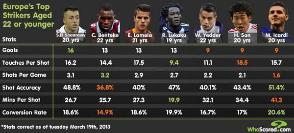 top striker