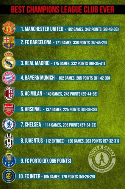 best champions