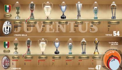 sfida-trofei