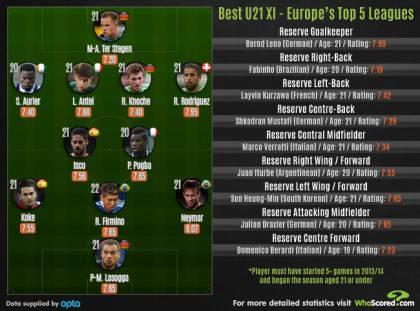 2013-11-Best-U21-XI