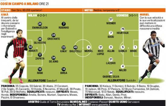 Milan vs Udinese