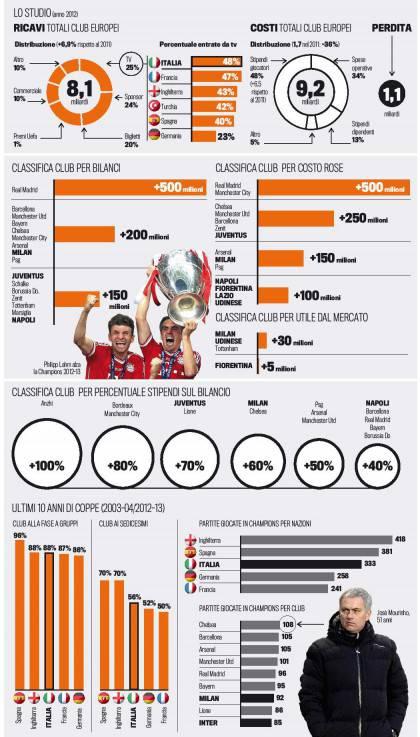 Rapporto Uefa