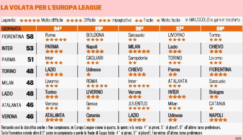 Calendario Milan Europa League.Volata Europa League Il Calendario Del Milan E Delle Altre