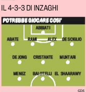 Il 4-3-3 di Inzaghi (Gazzetta dello Sport)