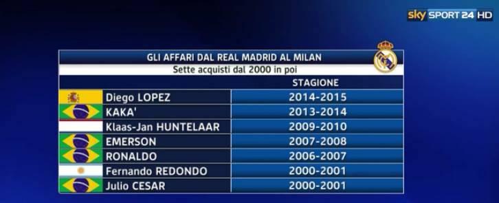 Trasferimenti Milan-Real Madrid