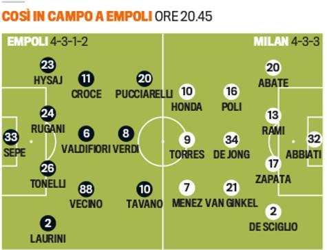 Empoli vs Milan