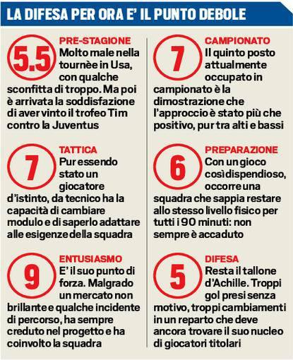 I voti a Inzaghi (Tuttosport)