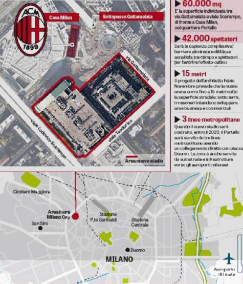 Stadio Milan (Gazzetta dello Sport)