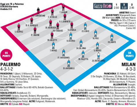 Le prob. formazioni di Palermo-Milan