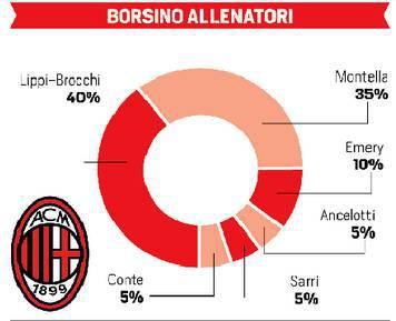 Borsino allenatori (Corriere dello Sport)