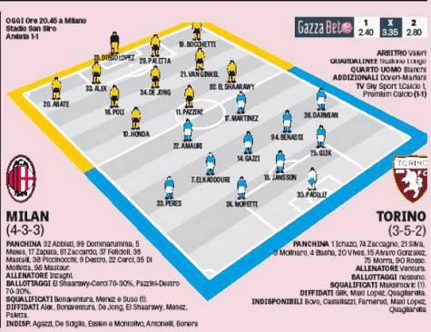 Le formazioni di Milan-Torino (gazzetta)
