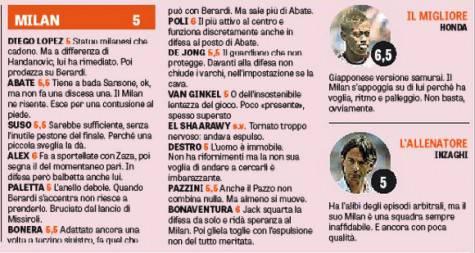 Le pagelle del Milan (fonte gazzetta dello sport)