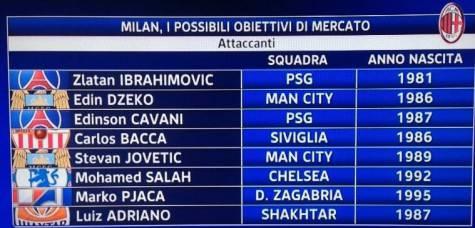 Gli attaccanti accostati al Milan (Foto by Sky Sport 24)