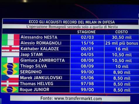 Difensori acquistati dal Milan (Foto by Sky Sport 24)