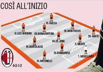 Il Milan al trofeo Tim (gazzetta dello sport)