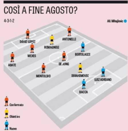 Formazione Milan (Photo by La Gazzetta dello Sport)