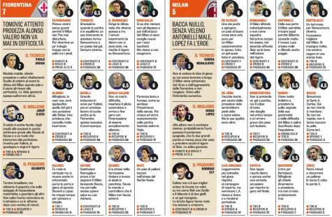 Pagelle Fiorentina-Milan (foto La Gazzetta dello Sport)