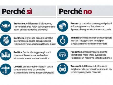 Pro e Contro dello stadio del Milan a Sesto San Giovanni (immagine da Corriere della Sera)