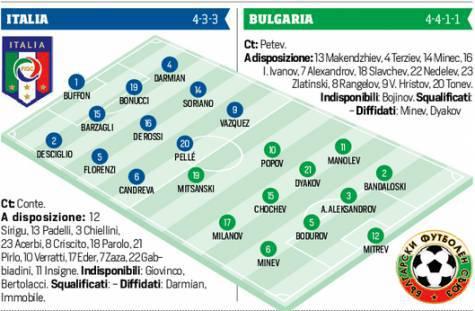Le formazioni di Italia-Bulgaria (corsport)