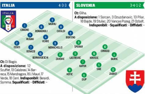 Formazioni Italia-Slovenia (corsport)