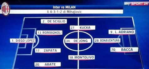 Probabile formazione Milan (Foto by Sky Sport 24)