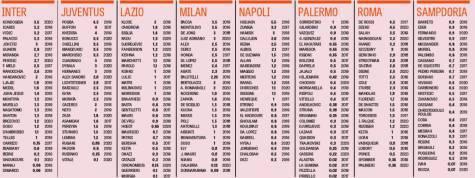 Ingaggi Serie A 2015/16 (foto La Gazzetta dello Sport)