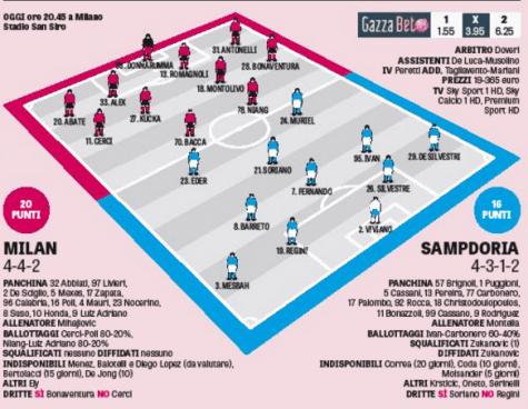 Milan-Sampdoria secondo La Gazzetta dello Sport