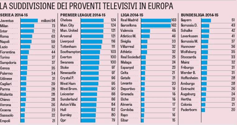 Tabella da La Gazzetta dello Sport