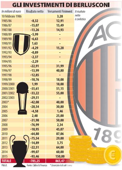 Tabella by Libero con dati di Calcio&Finanza.