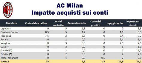 Il grafico di Calcioefinanza.it