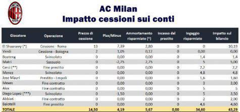 Grafico di calcioefinanza.it