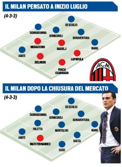 Il Milan dei sogni e quello attuale (foto tuttosport)