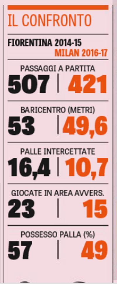 (Foto La Gazzetta dello Sport)