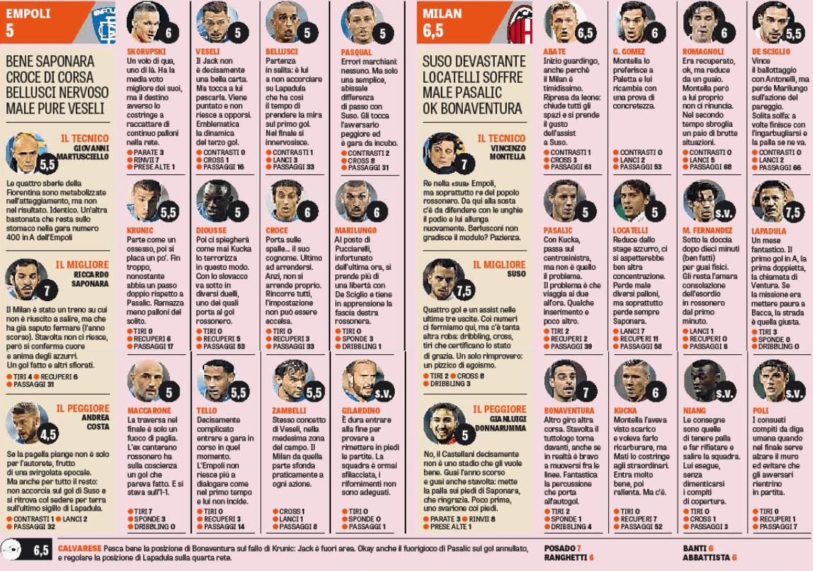 Empoli-Milan, le pagelle della Gazzetta dello Sport