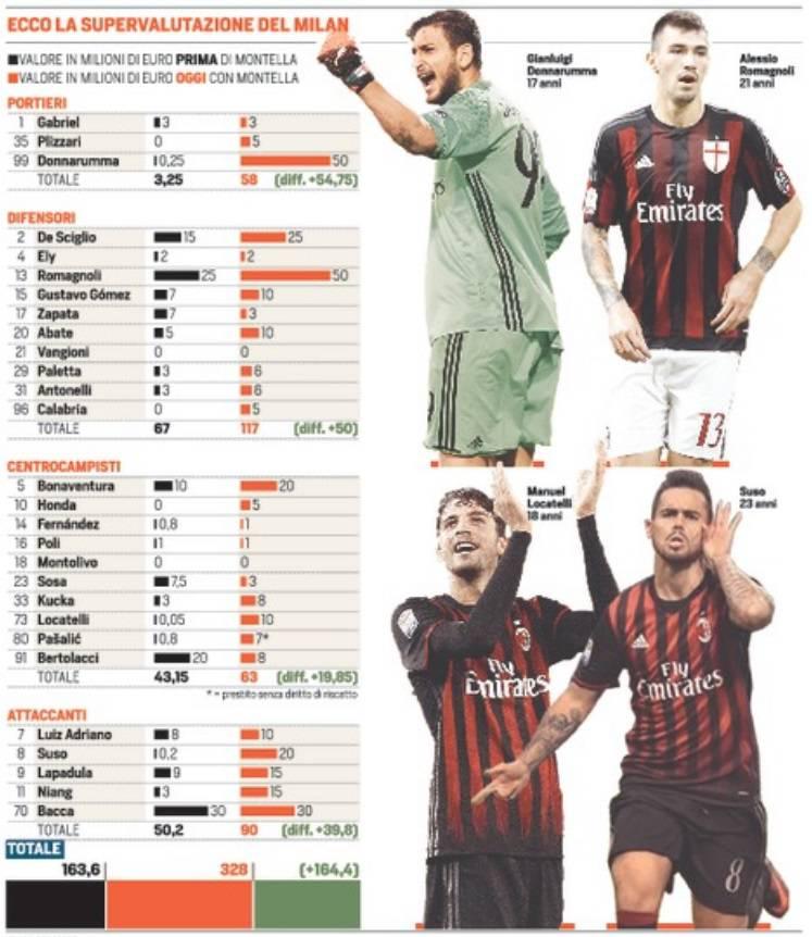 (Foto Corriere dello Sport)