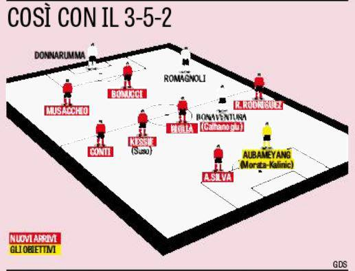 La formazione del Milan