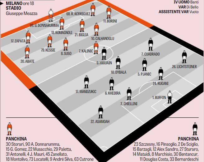 Gazzetta Le Probabili Formazioni Di Milan Juventus