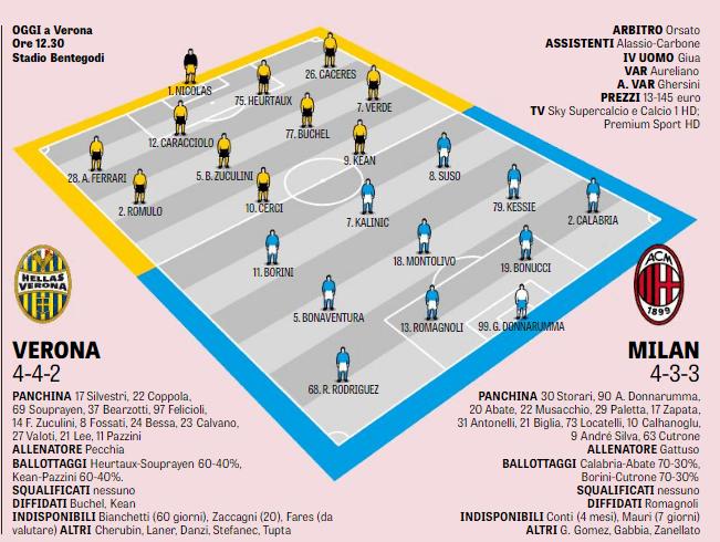 Pagelle Verona-Milan 3-0: Kalinic disastroso, Romulo e Caceres sugli scudi