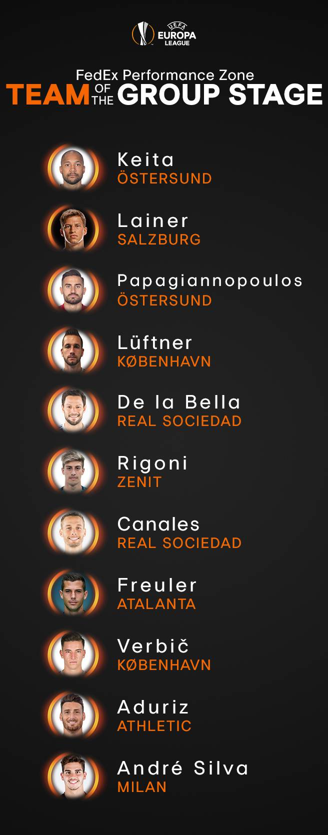 UEFa Europa league top 11