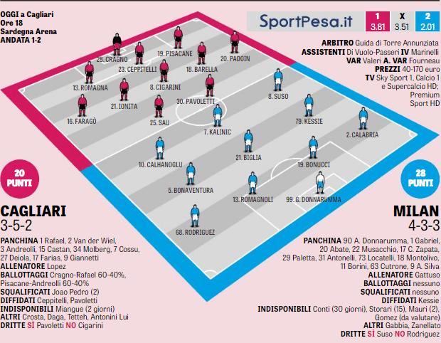 Milan, Biglia e Romagnoli: