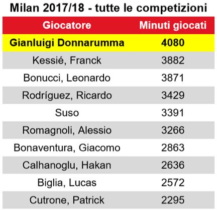 Milan, Donnarumma record: il più giovane a fare 100 in A