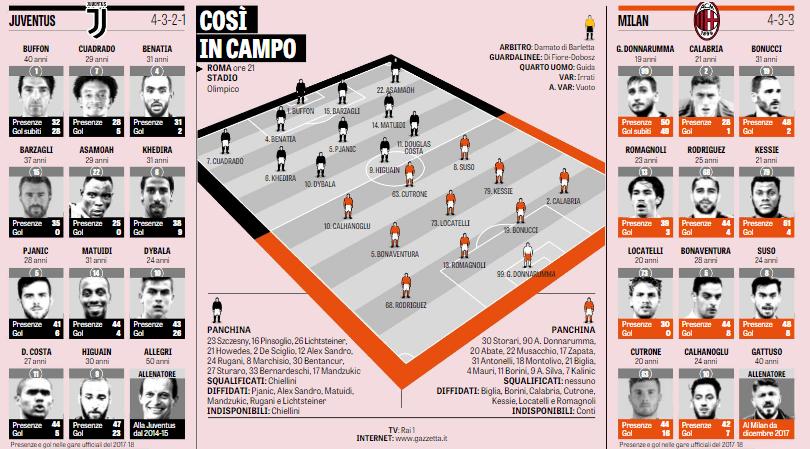 Il Milan rientra in zona Europa, Verona retrocesso in serie B