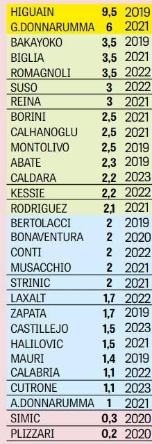 Stipendi Milan
