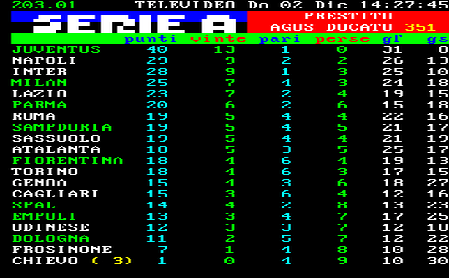 Classifica Serie A