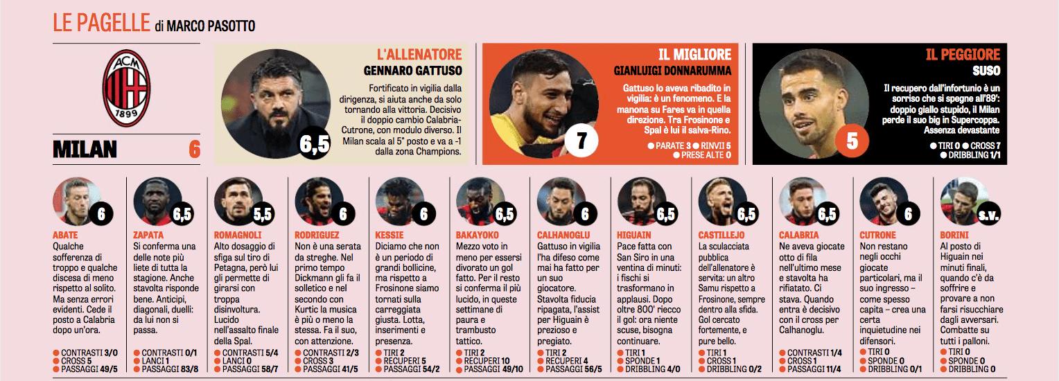 pagelle gazzetta Milan-Spal