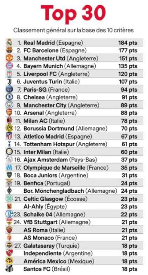 France Football top 30