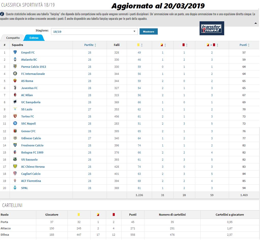 Classifica Sportività Serie A 2018/2019