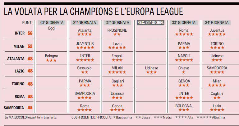Champions League calendario Milan