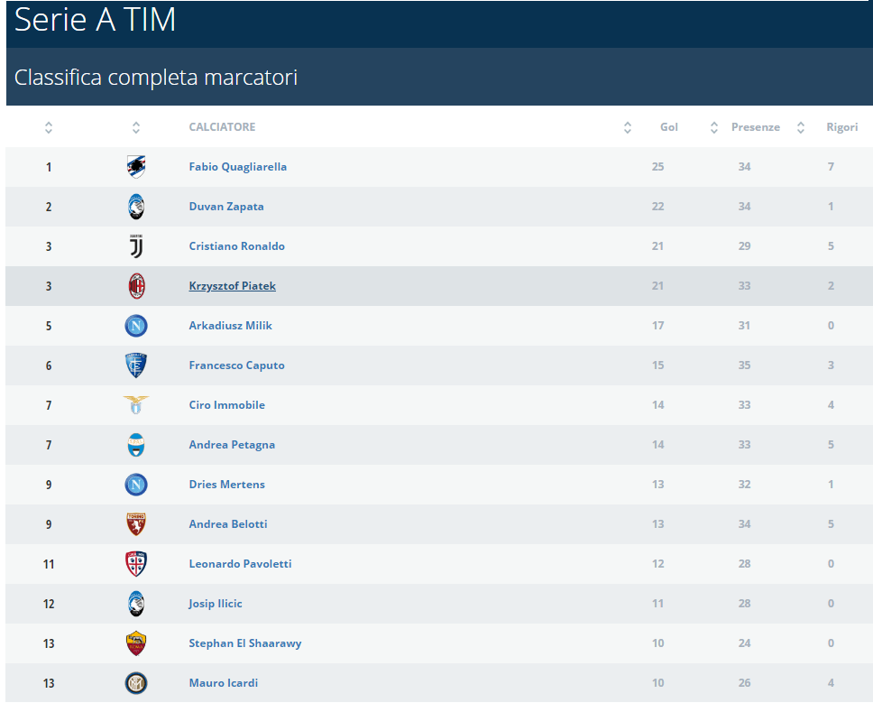 Marcatori Serie A
